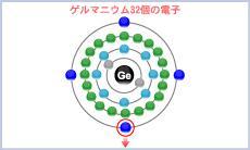 ゲルマニウム32個の量子