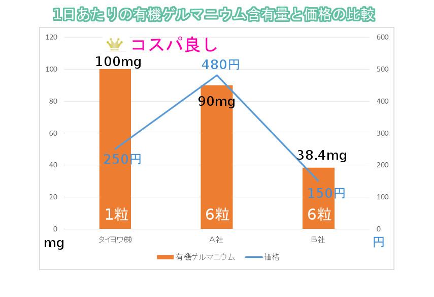 1日あたりの有機ゲルマニウム含量と価格の比較